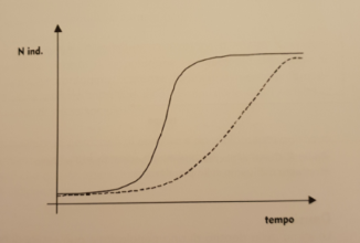 Dinamica di popolazione e parametri fondamentali